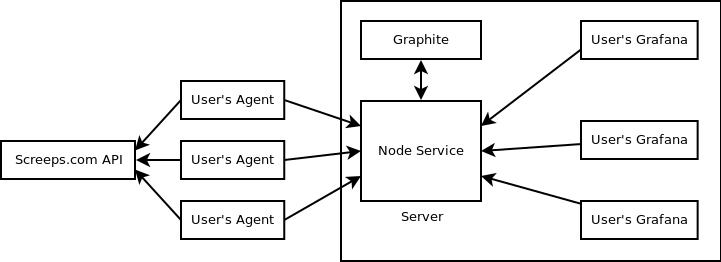 Agent Diagram